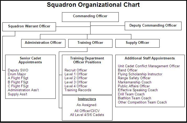 air canada organizational chart See the biographies of members of management of transat a t and its  subsidiaries, the board of directors and various committees.